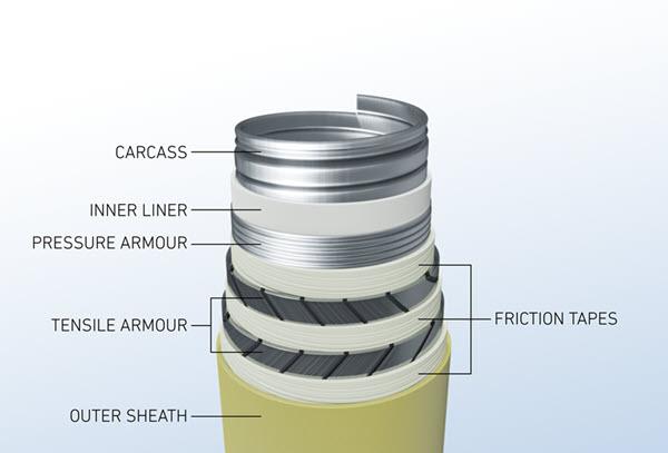 Layer setup of flexible piping
