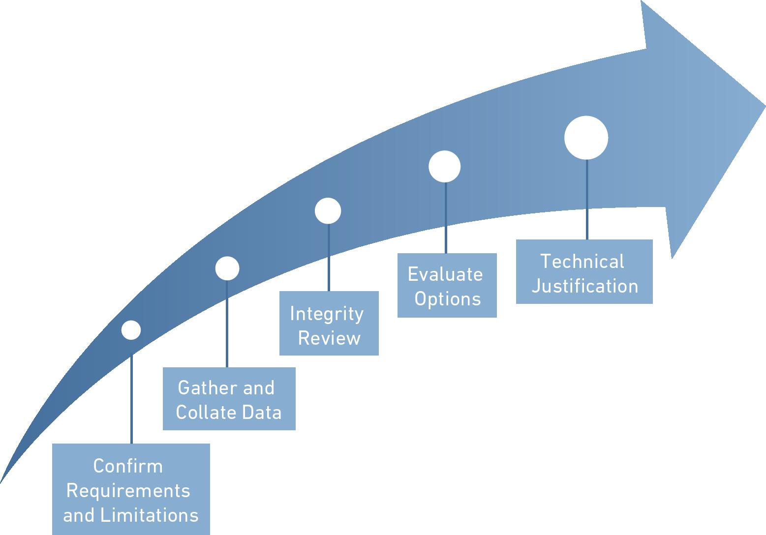 Figure: Process