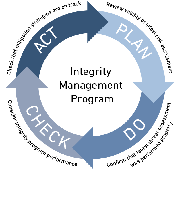 Integrity Management Program