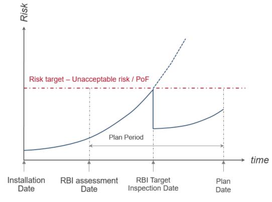 Figure 2: Inspection planning